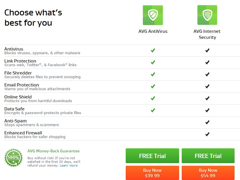 AVG Internet Security 2020 Full Version Prices