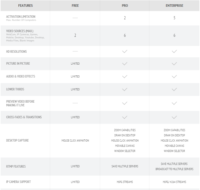 Manycam pro enterprise and free difference